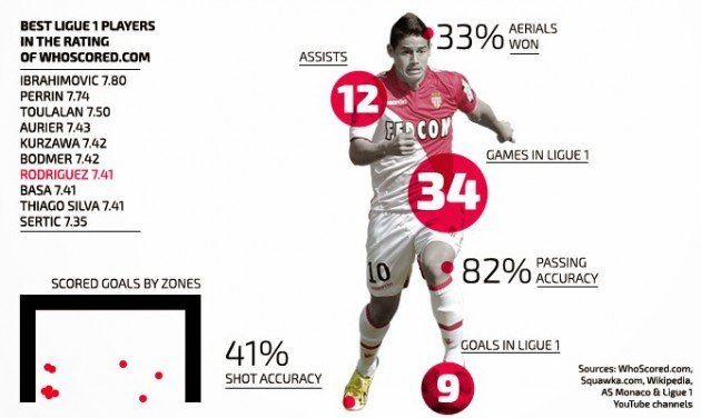james-rodriguez-infografik-2